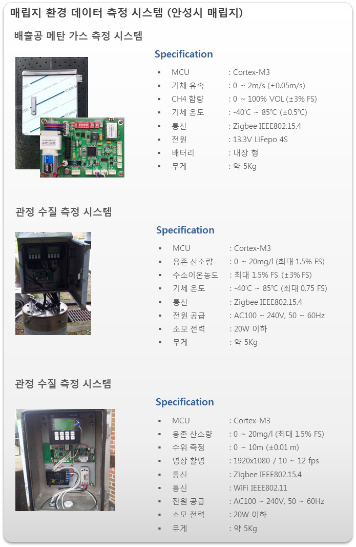 Products Industrial Environment System